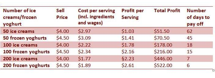 Real Fruit Ice Cream Machine Costs - Profit Margins